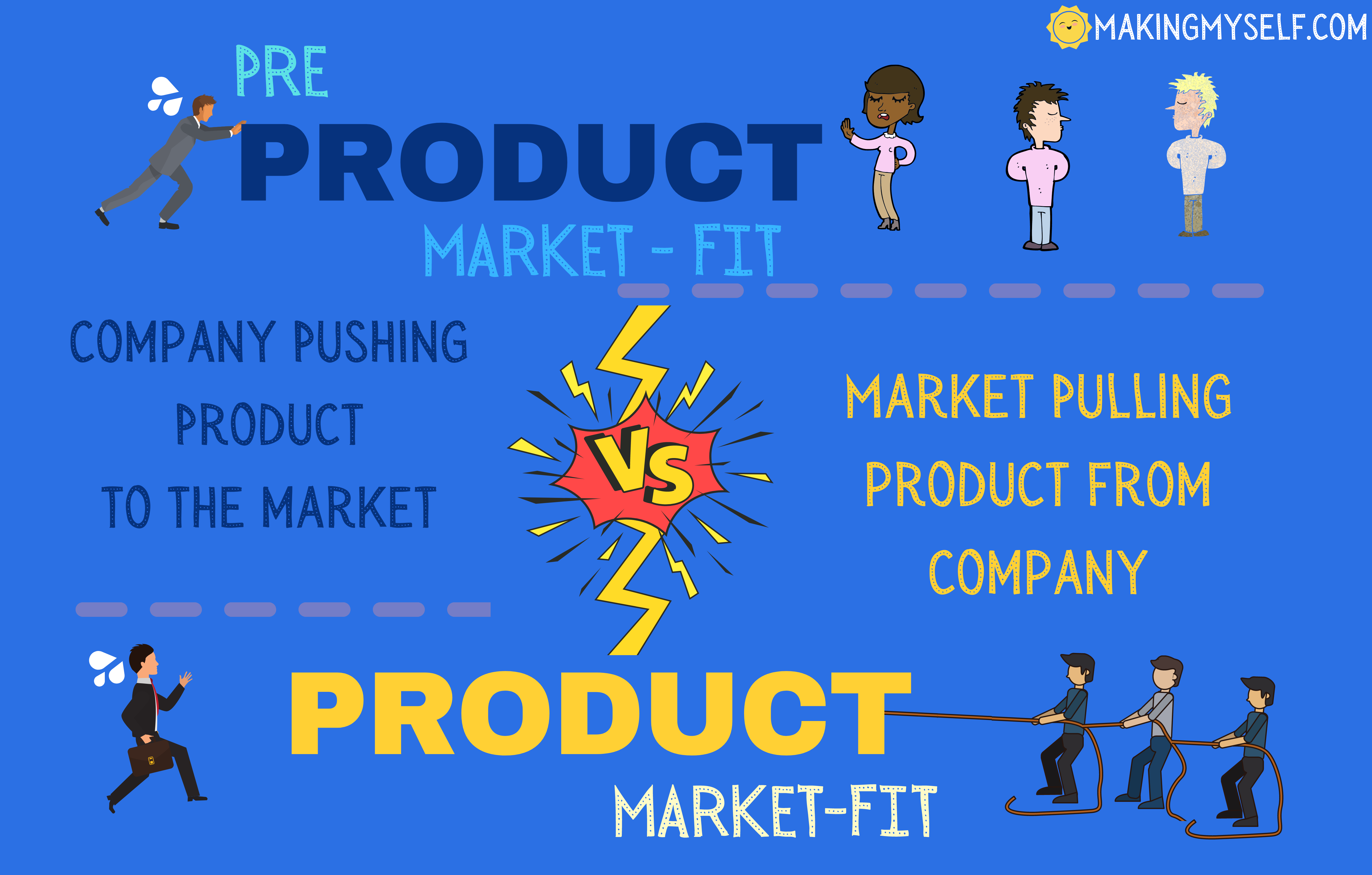Identifying product market fit