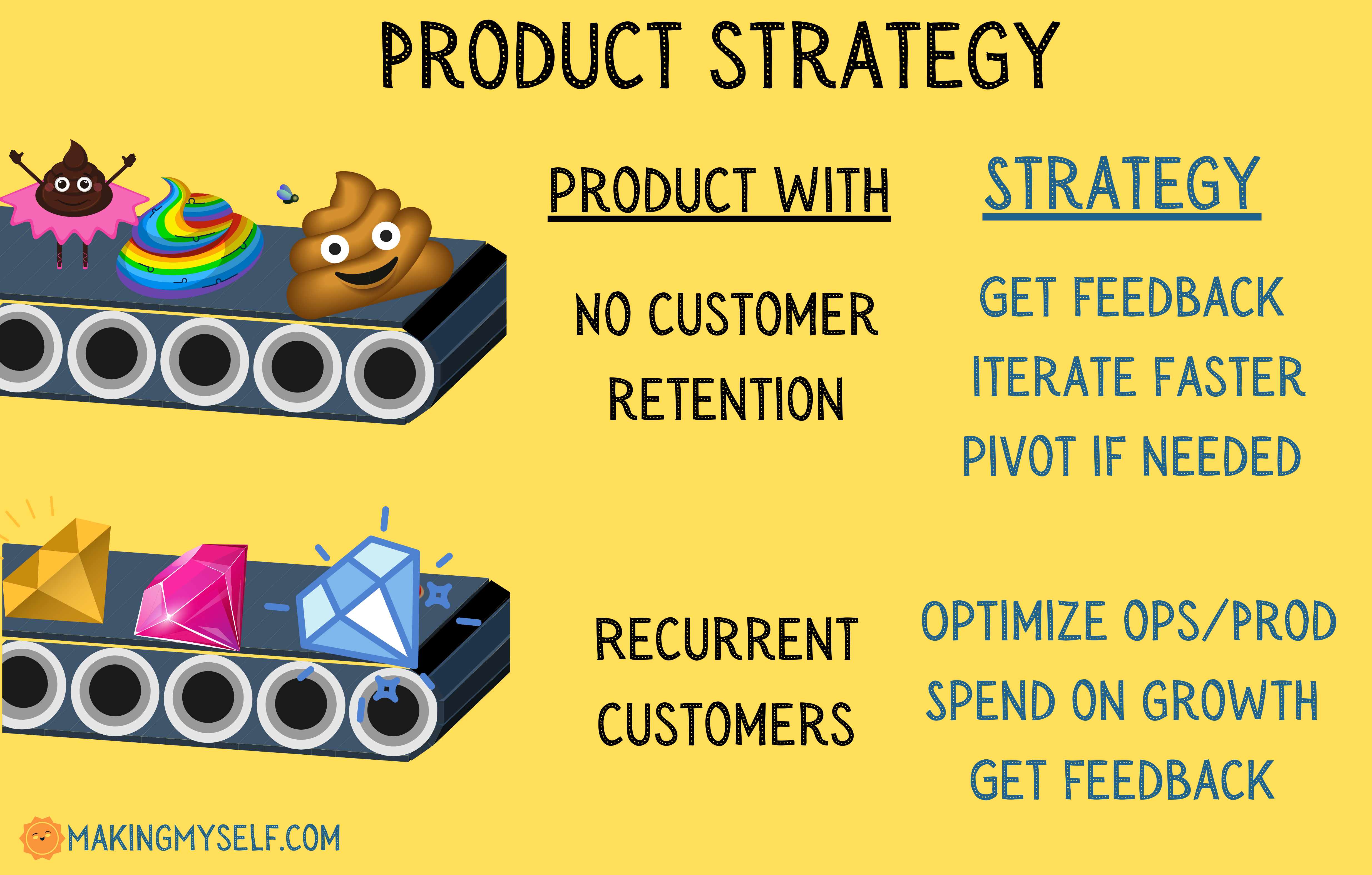 Product Strategy I