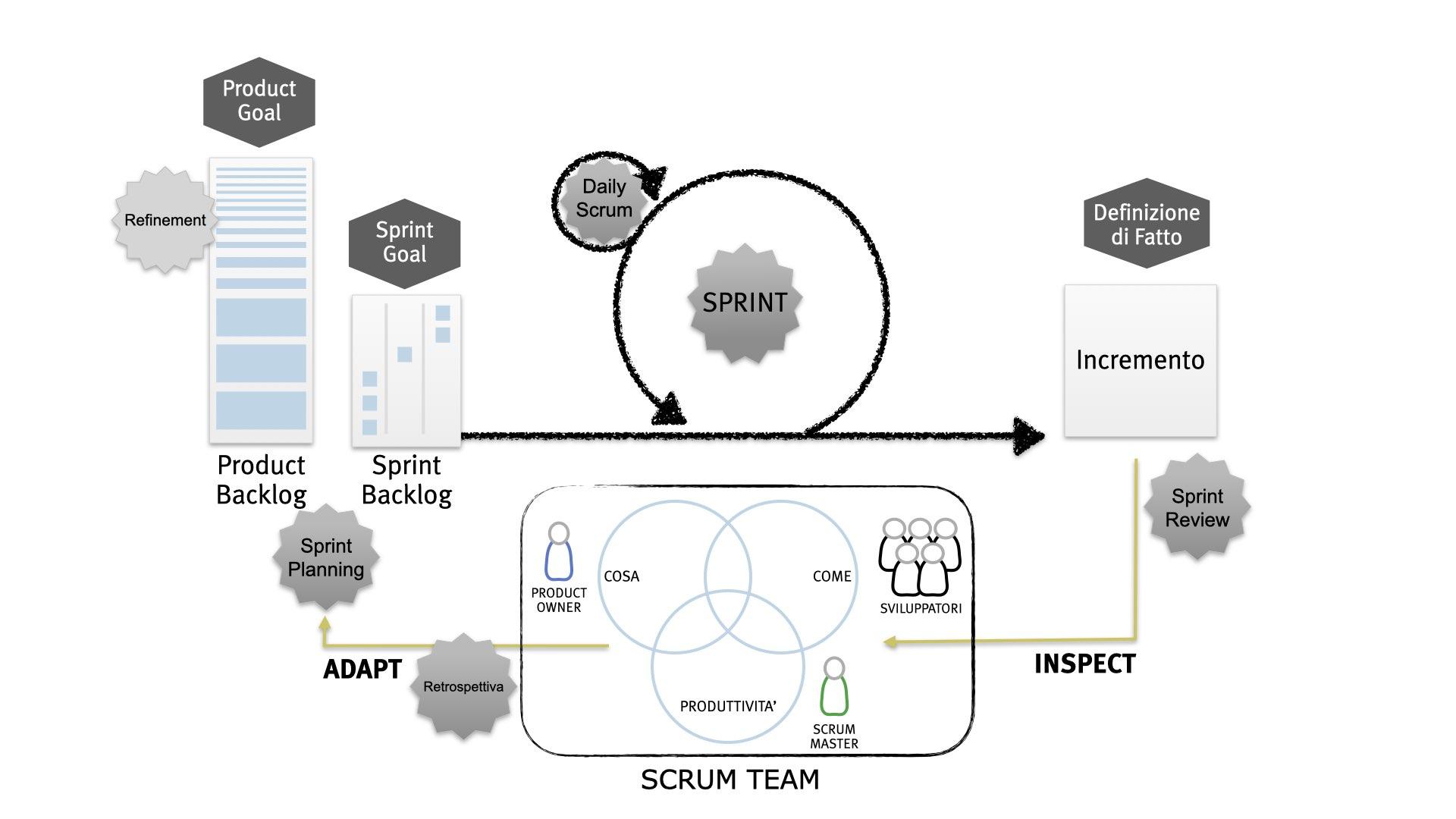 Schema del Framework Scrum