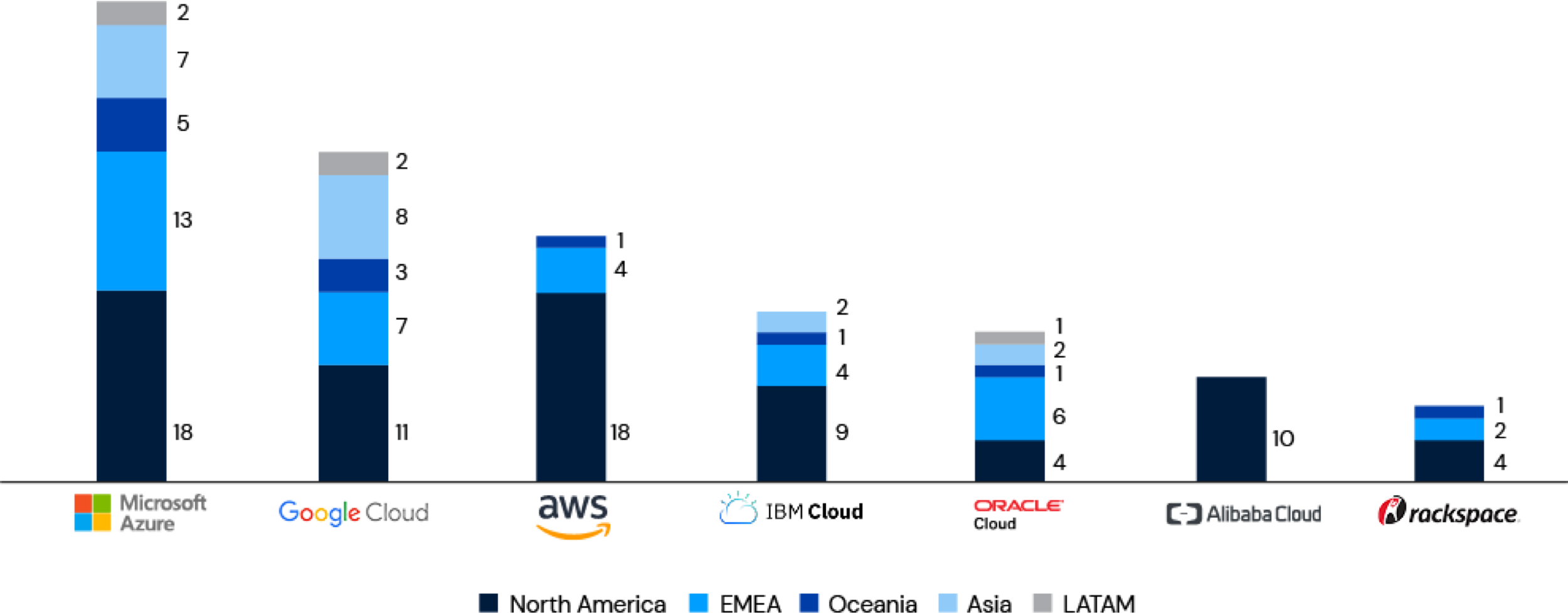 Graph of the top seven cloud on-ramps based on their total locations within North America, EMEA, Asia, Oceania and LATAM. The top companies include Microsoft Azure, Google Cloud, Amazon Web Services (AWS), IBM Cloud, Oracle Cloud, Alibaba Cloud and Rackspace.