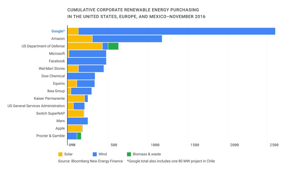 Google Renewable Energy Graph