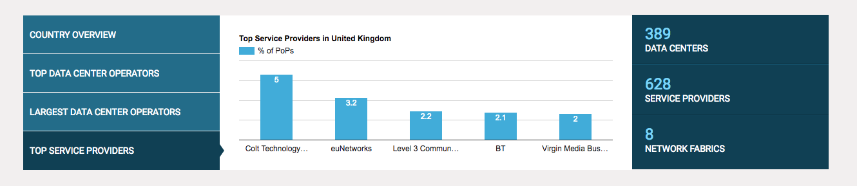 UK Market Graphs