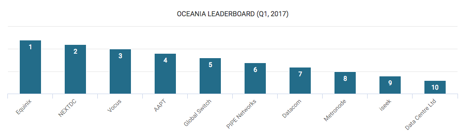Top Data Center Companies in Oceania