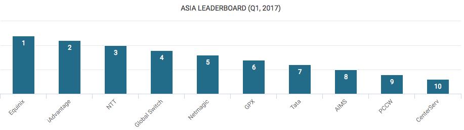 Top Data Center Companies in Asia
