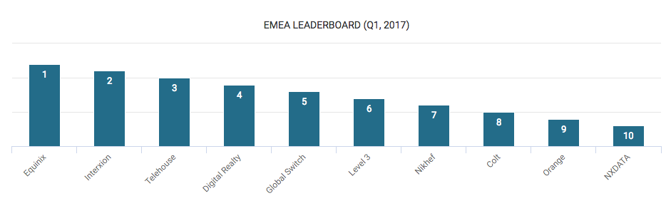 Data Center Operators in EMEA