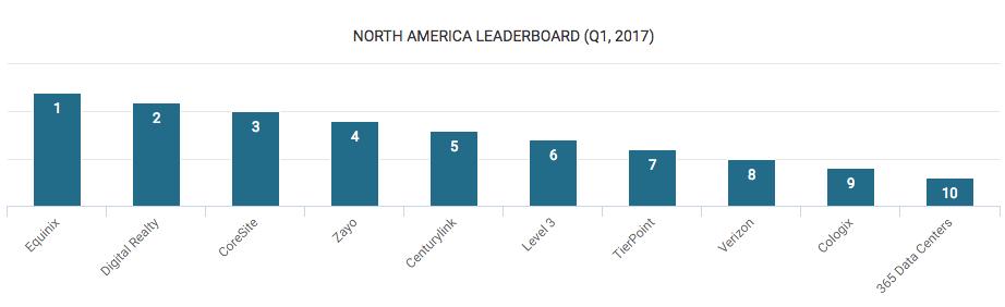 Top Data Center Companies in North America