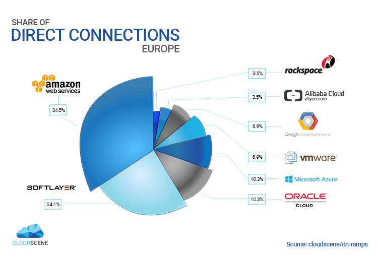 Direct Connections in Europe