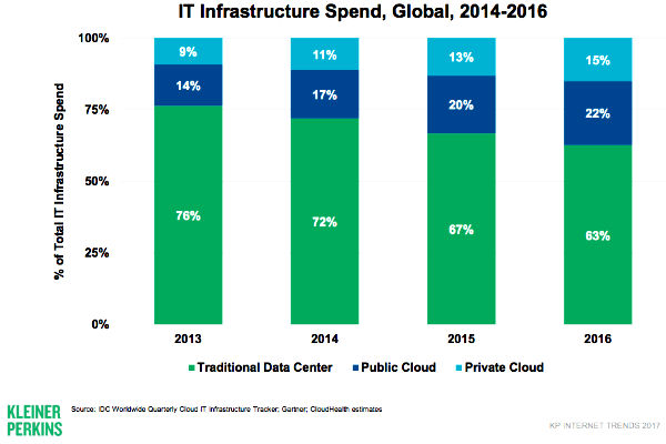 2017 Internet Trends - IT Infrastructure Spend Graph
