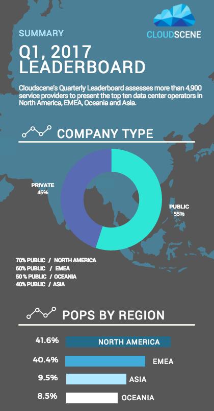 Data Center Infographic