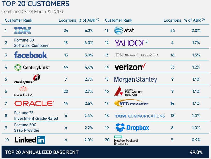 Digital Realty Top Customers