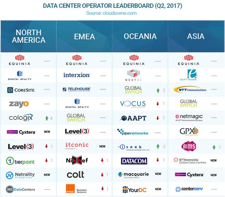 Cloudscene - Top Data Center Operators - Q2jpg