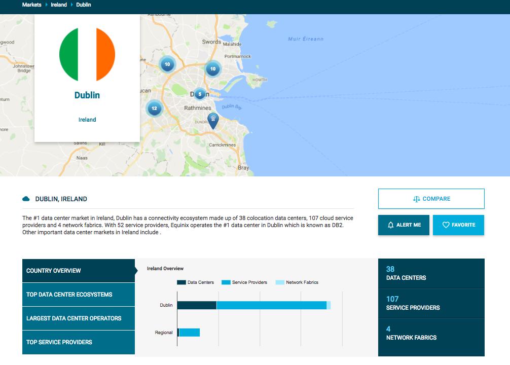 Dublin Data Center Market on Cloudscene