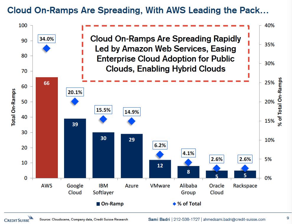 Cloud On-Ramps via Credit Suisse