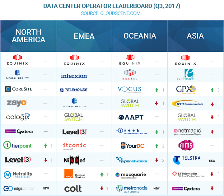 Cloudscene Top Data Center Operators Q3 2017