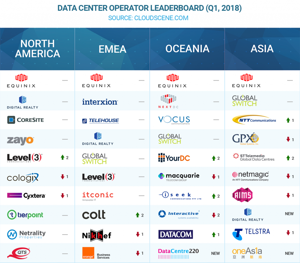 Q1 2018 Data Center Operator Leaderboard