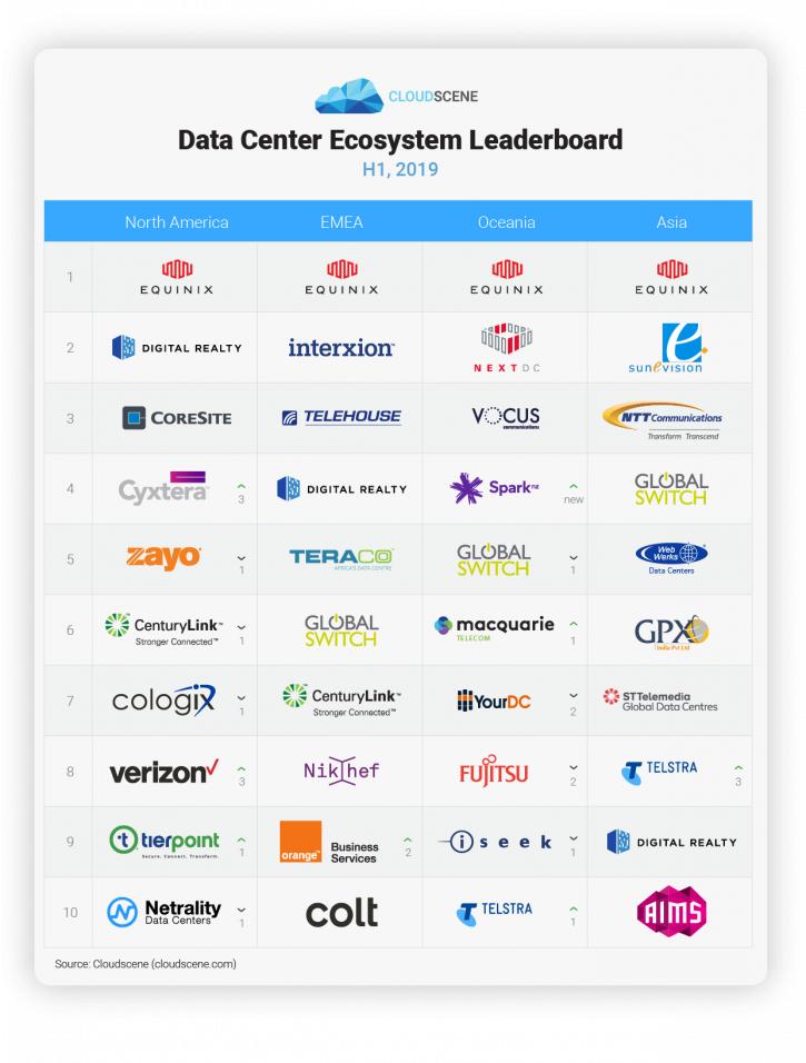 Cloudscene H1 2019 Leaderboard Table