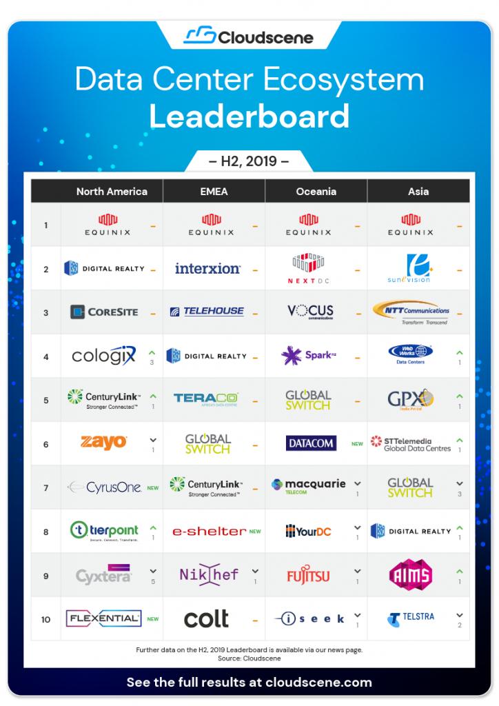 CS Leaderboard Data Center Rankings