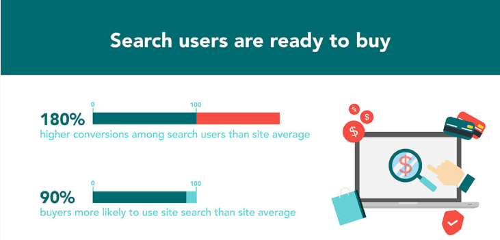 Value of search users