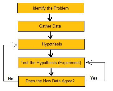 Creating a hypothesis