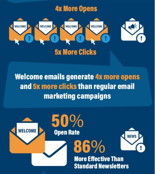 Infographic showing how eCommerce emails can help generate revenue