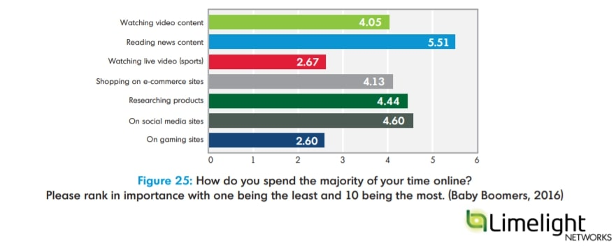 Graph explaining what activities senior citizens engage in online