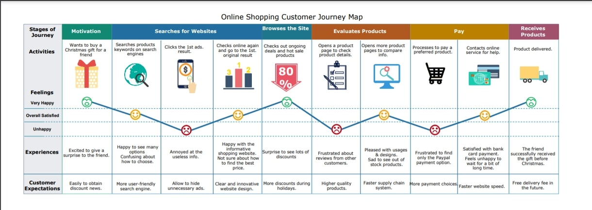 Example of a customer online shopping journey map