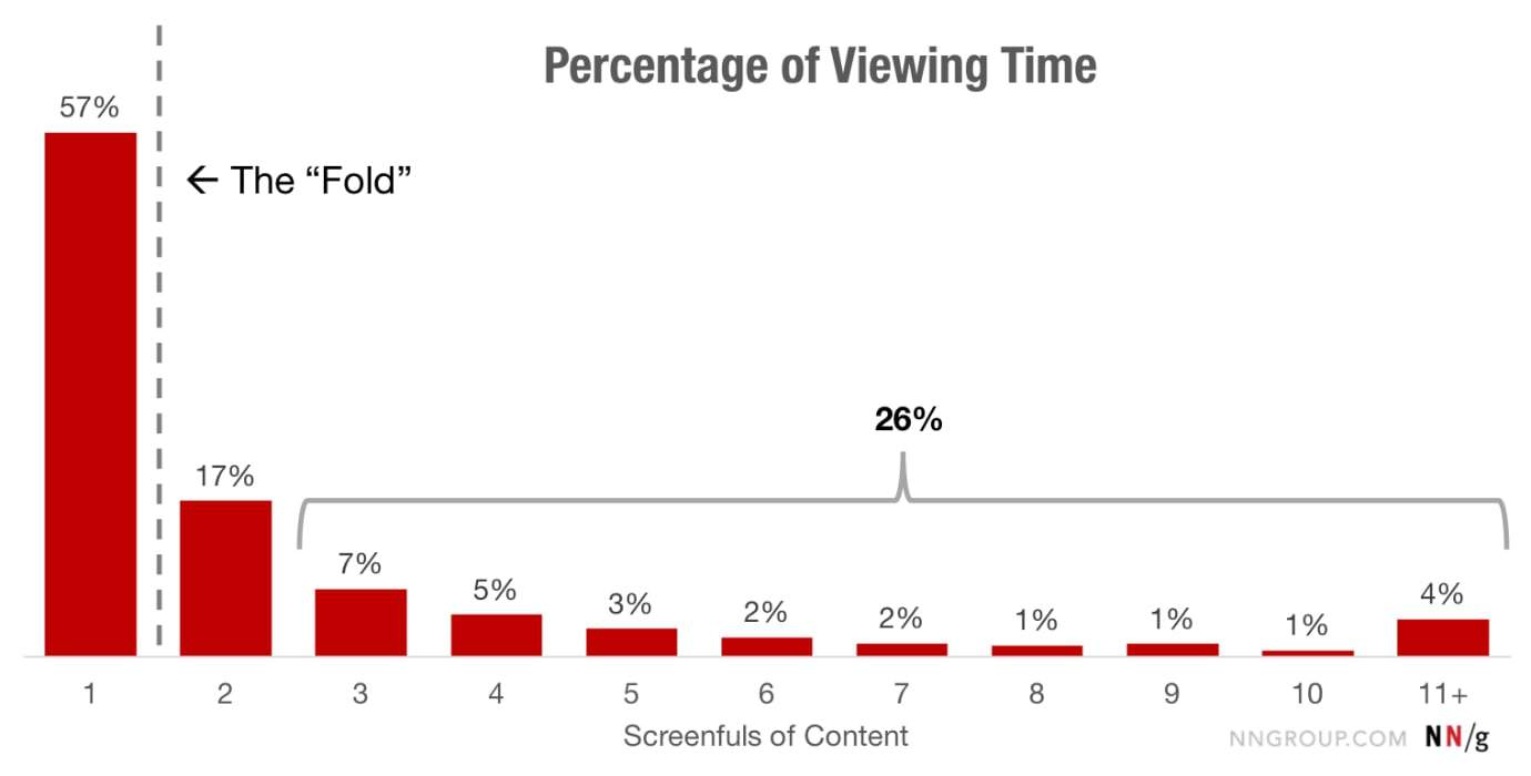 Graph showing scrolling time and attention span of customers