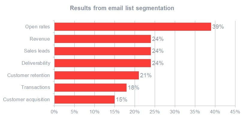 Results from email list segmentation