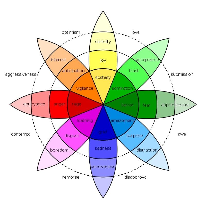 Wheel of emotions by Robert Plutchik