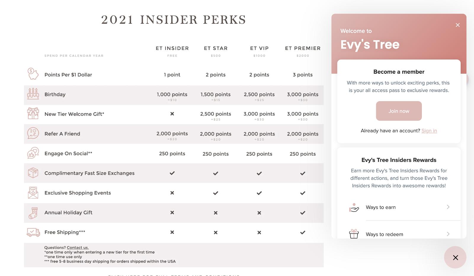 2021 Insider Perks