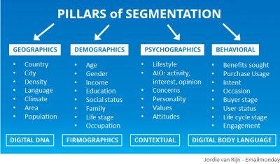 Email segmentation chart