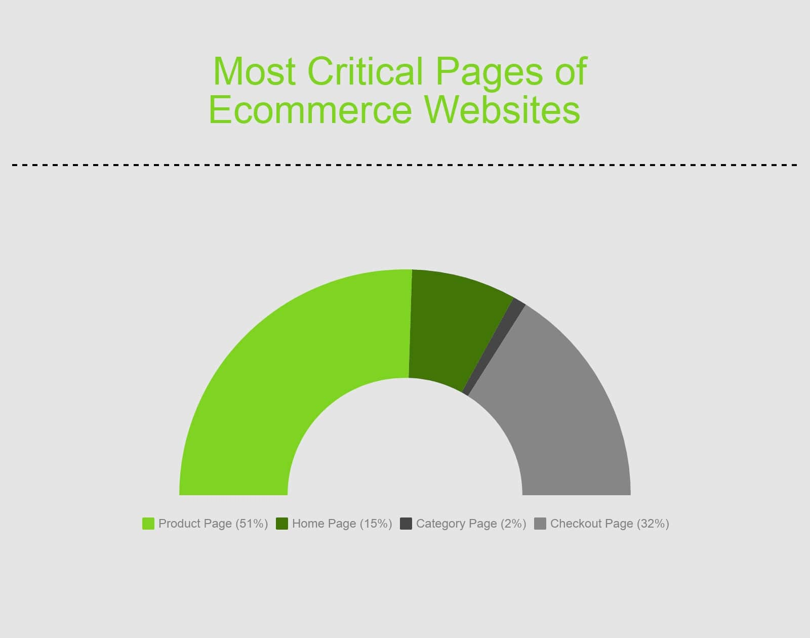 importance of a high-converting homepage