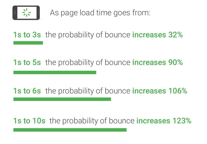 faster page load time ideal for high-converting homepages
