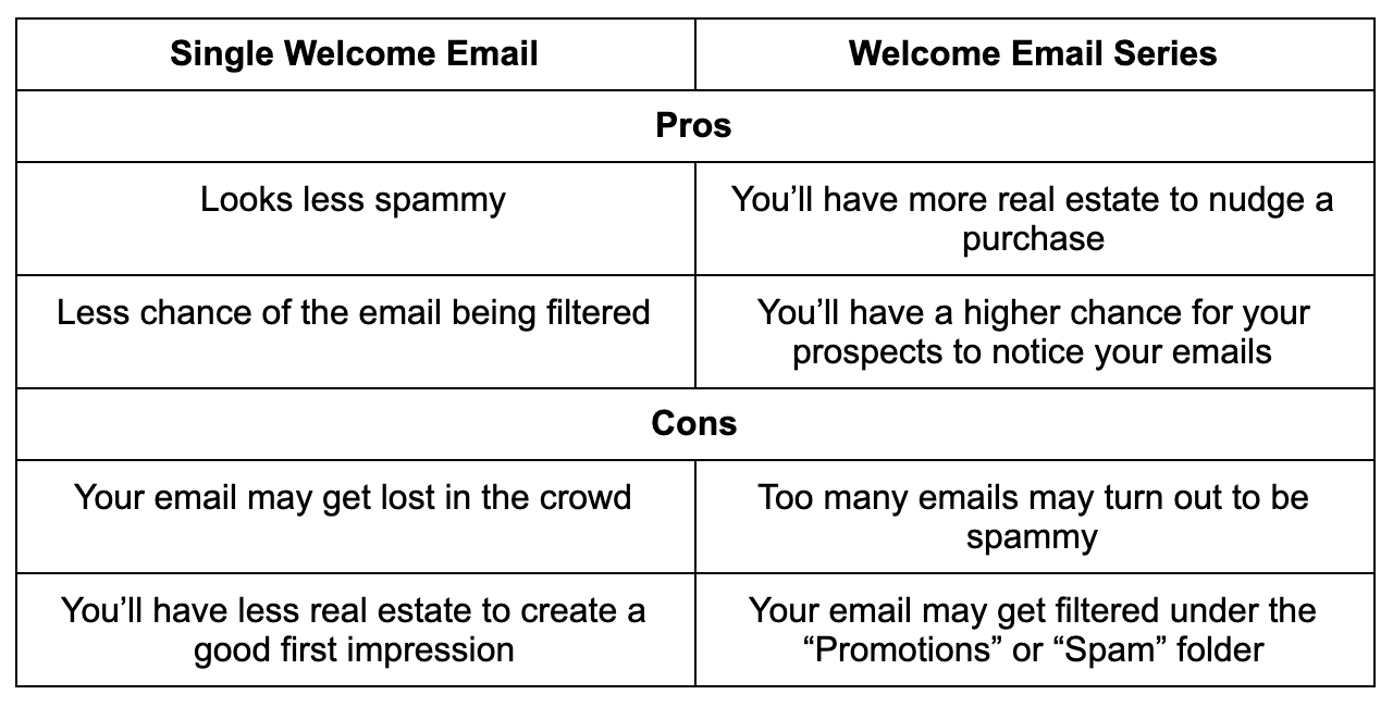 one-off welcome email versus a welcome email sequence