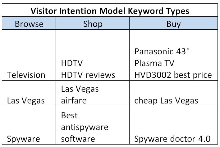 Example of driving eCommerce website traffic by targeting intent-based keywords