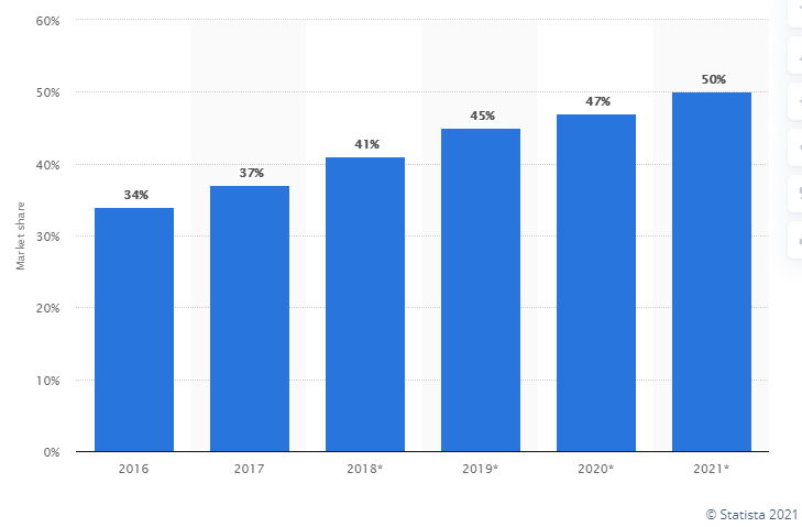 ecommerce growth chart by statista