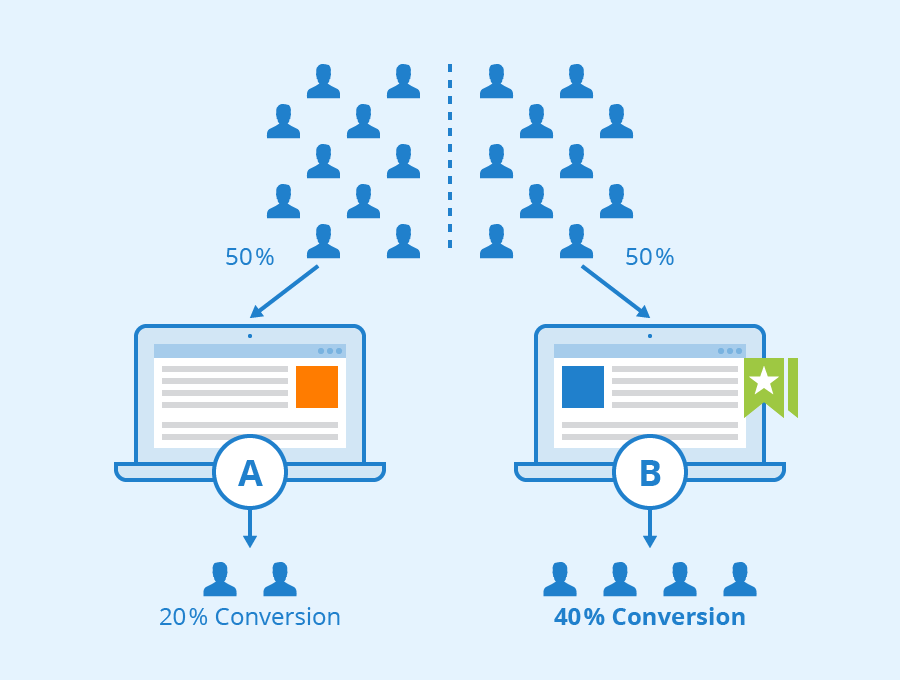 Eliminate Guesswork With A/B Tests