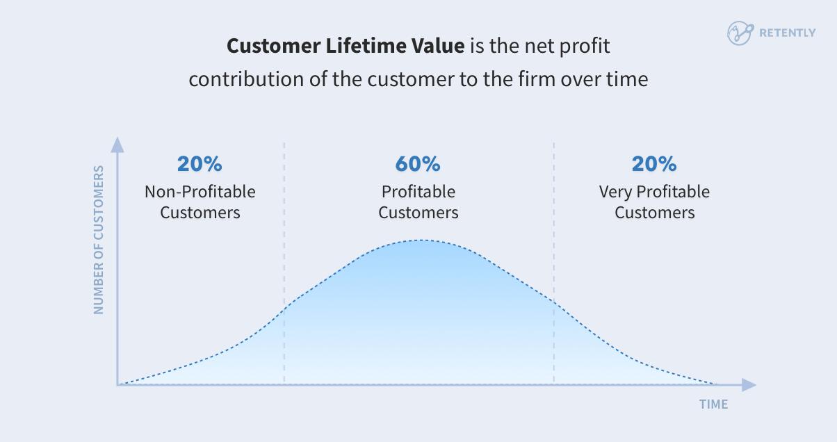 Types of customer profitability