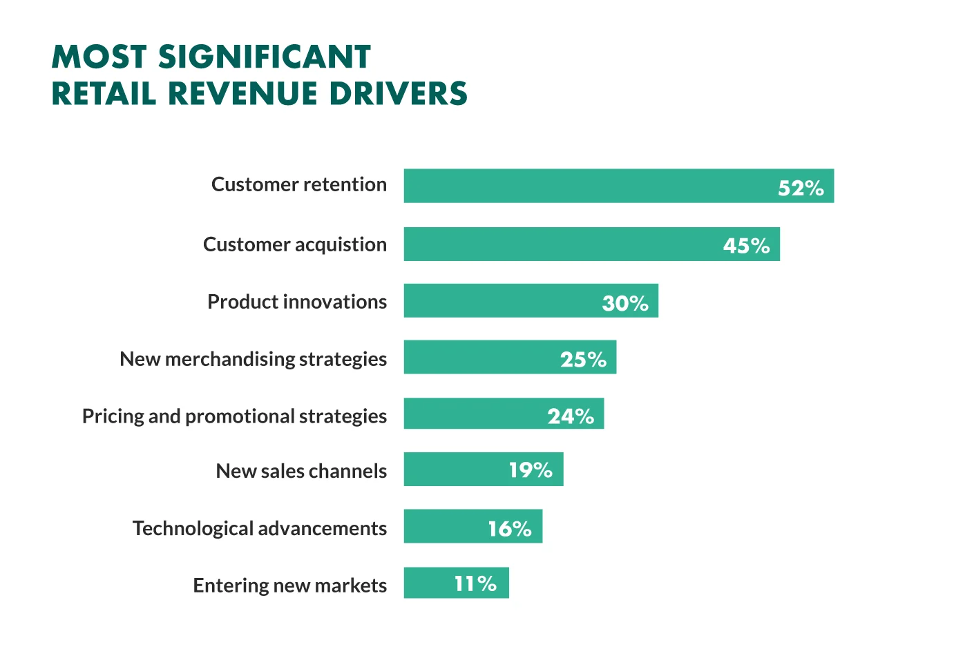 Retaining customers can help reduce churn rate