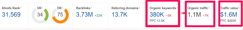 ahrefs report on FTD