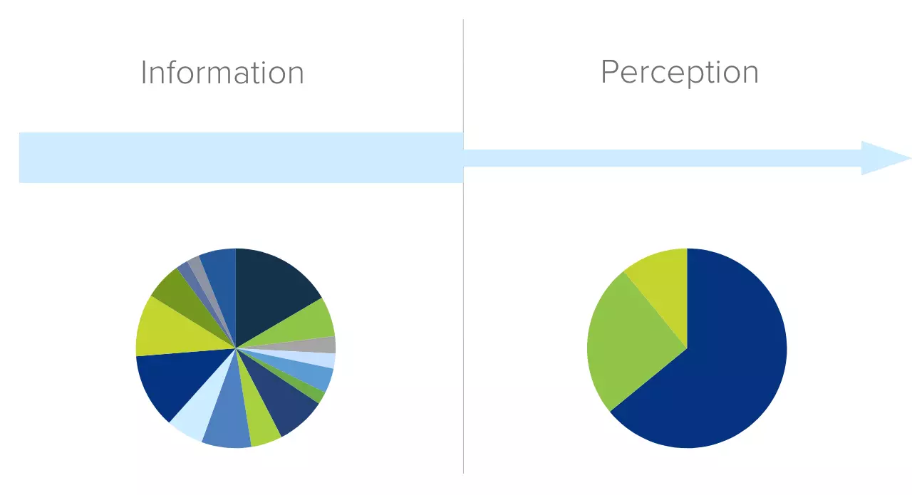 Example of how customers perceive information