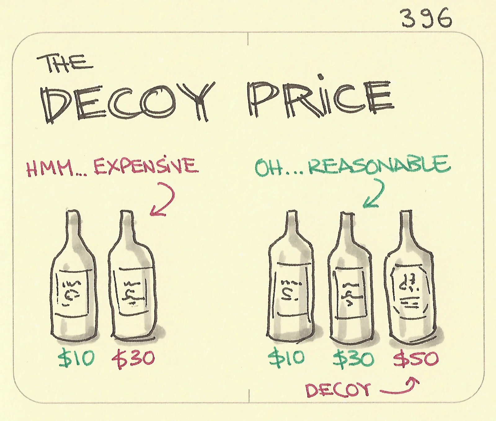 Example of decoy effect as an effective eCommerce sales strategy