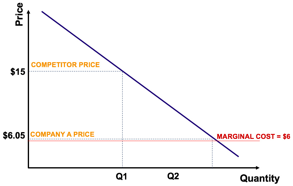 Example of penetration pricing as a pricing strategy