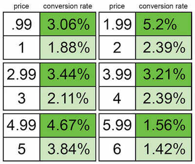 example of using number 9 in the psychological pricing model