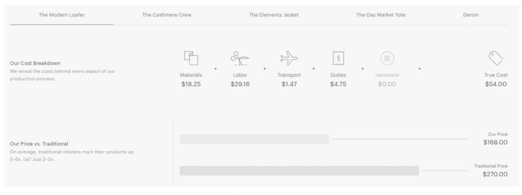 value-based pricing strategy example from everlane