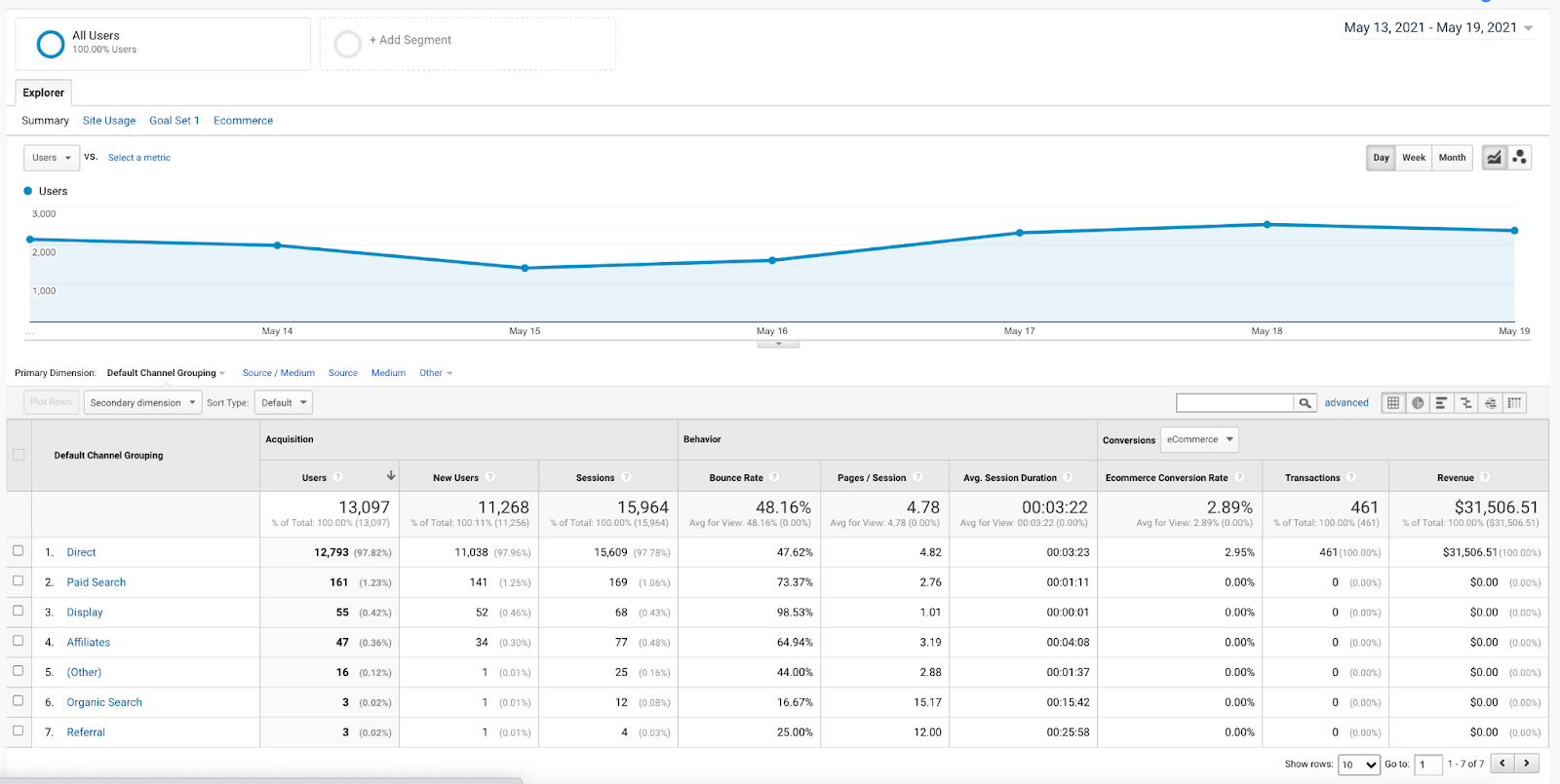 All Traffic report on Google analytics