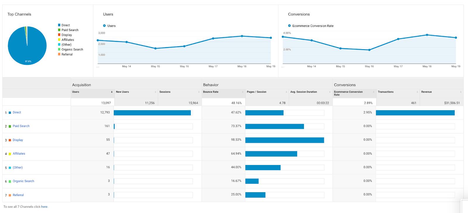 Google Analytics referral source reports