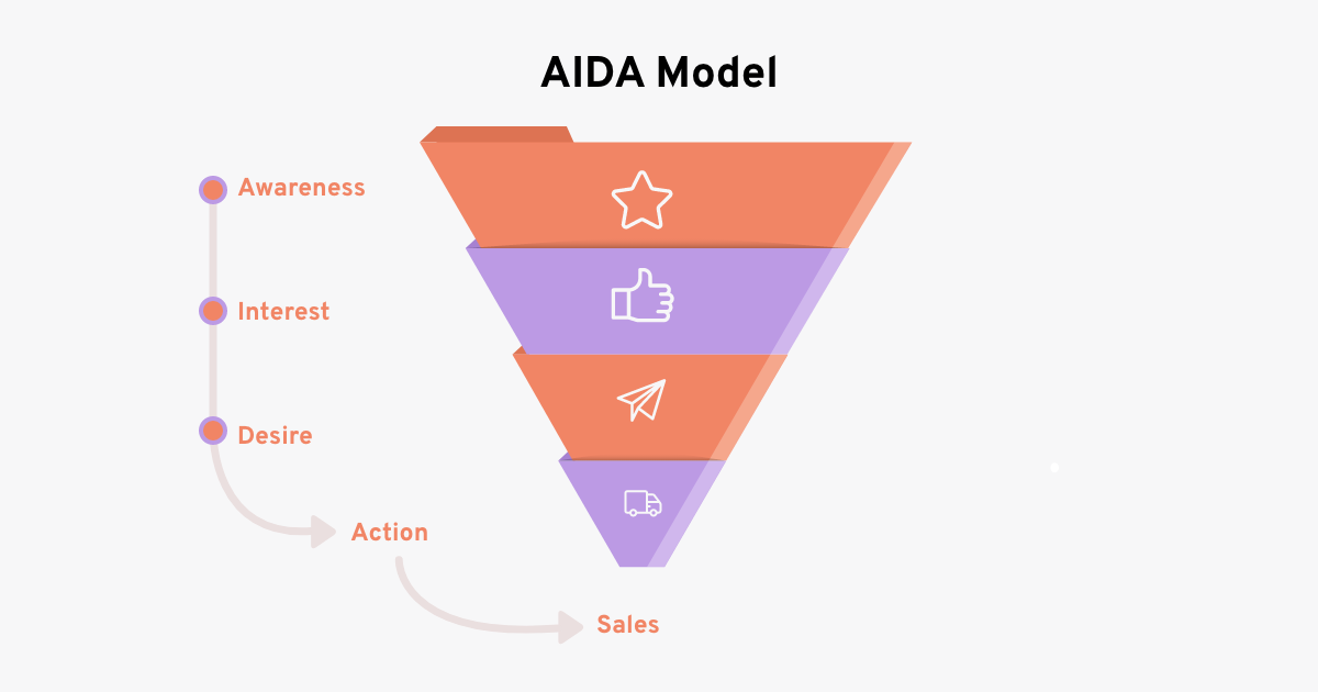 AIDA stages of a conversion funnel that every ecommerce founder must know