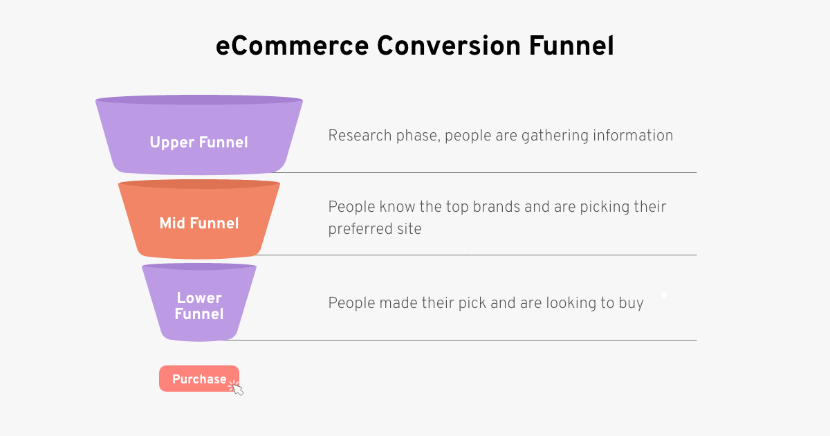 ecommerce conversion funnel stages