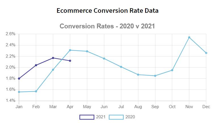 average eCommerce conversion rate data